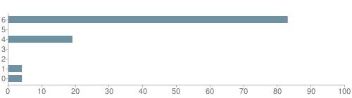 Chart?cht=bhs&chs=500x140&chbh=10&chco=6f92a3&chxt=x,y&chd=t:83,0,19,0,0,4,4&chm=t+83%,333333,0,0,10|t+0%,333333,0,1,10|t+19%,333333,0,2,10|t+0%,333333,0,3,10|t+0%,333333,0,4,10|t+4%,333333,0,5,10|t+4%,333333,0,6,10&chxl=1:|other|indian|hawaiian|asian|hispanic|black|white